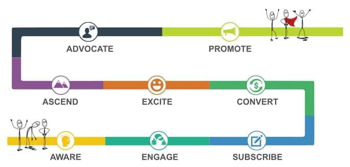 marketing automation examples